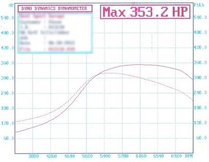 1.8T BAM swap dyno graph